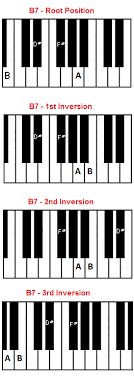 Am7 Piano Chord Chart B7 Chord Piano B Seventh Chord