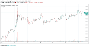 Bitcoin Usd Chart Cryptocurrency Price Analysis Great Week For The Top 10