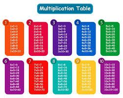 43 Times Table Chart 43 Times Table Chart To 25 Table To 25 Times Chart