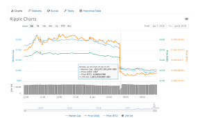 Live xrp price, charts, news and xrp price predictions. Here Is Why Ripple Dropped 20b In Market Share On Coinmarketcap