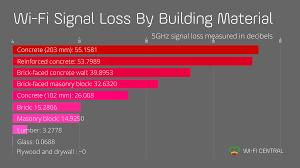 Wireless signal penetration stone wall