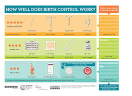 Contraception Comparison Chart Educational Materials Beyond The Pill
