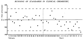 One Of The Earliest Uses Of The Shewhart Control Chart Or