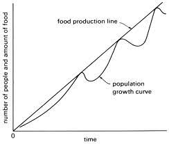 t robert malthus s principle of population explained food population
