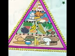 Food Pyramid Project Diet Pyramid Science School Activity Of Healthy Indian Diet Pyramid Food Habits