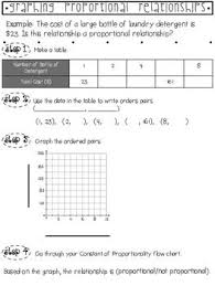 Graphing Constant Of Proportionality Flow Chart And Notes