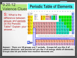 Periodic Table Word Wall S: Why are things put into specific ...