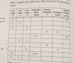 2 55 Complete The Following Table Using The Psycho