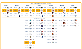 Nfl Chart 2017 Updated 2017 Nfl Draft Order With Trade Values