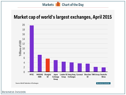 Shanghai Market Cap Business Insider