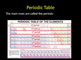 The Periodic table. Periodic Table Elements are classified by ...
