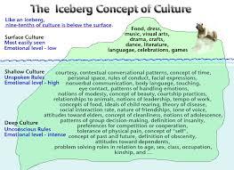 iceberg concept of culture graphic of iceberg culture
