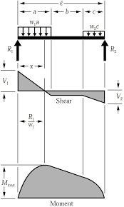 shear force diagram. shear force \u0026 bending moment diagram for uniformly distributed load on simply supported beam