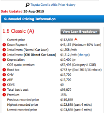 Vehicle Residual Value Chart Buying A Car Understanding Depreciation And Loan Calculations