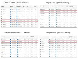 Dialgas Dps And Tdo Rankings Among Dragon And Steel Types