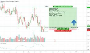 Mro Stock Price And Chart Nyse Mro Tradingview