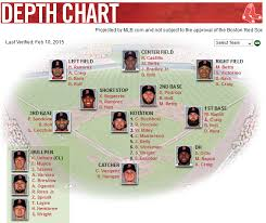 Red Sox Depth Chart 2013 Clay Buchholz Fenway Pastoral