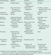 A Comparison Of The Clinical Features Of Delirium Dementia