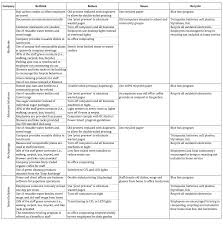 behavior list pro environmental behaviours in the workplace driving social change