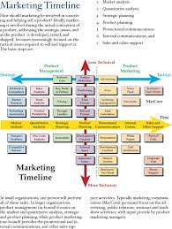 Marketing Timeline Template Template Free Download Speedy Template
