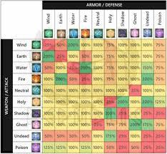 Ragnarok M Eternal Love Elemental Chart