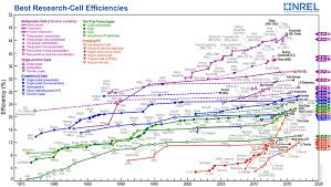 Nrel Efficiency Chart 2017 Scientists Have Broken The Efficiency Record For Mass
