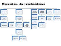 Jollibee Food Corporation Organizational Chart Organizational Structure Best Examples Of Charts