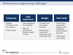 Performance Engineering An Introduction To Software Performance Engineering
