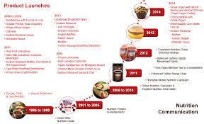 Tim Hortons Nutrition Chart Canada 2014 Tim Hortons Sustainability And Responsibility Report