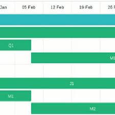 Resource Utilisation Chart Resource Utilisation Chart Download Scientific Diagram