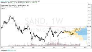 Sandstorm Gold Chart