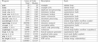 Genprog A Generic Method For Automatic Software Repair