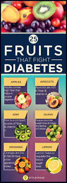 Diabetic Food Chart In Telugu 25 Best Diabetes Friendly Fruits That Will Not Raise Your