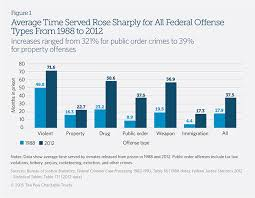Arizona Sentencing Chart 2018 Prison Time Surges For Federal Inmates The Pew Charitable
