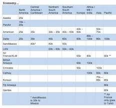 Alaska Airlines Economy Award Chart Travel Is Free