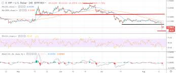 Xrp Usd Chart Tradingview Ripple Promoted Token Price Analysis Xrp Usd Worst