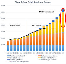Cobalt Price Chart 5 Years Cobalt Miners News For The Month Of November 2019 Seeking