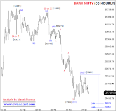 Bank Nifty Yesterday Chart Bank Nifty Analysis And Trading Strategy For 22 Aug 2019
