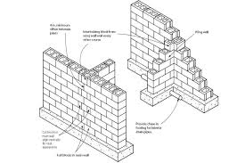 Small Picture Block Foundation Corners Builder Magazine Basement Foundation