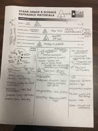8th Grade Science Formula Chart 46 You Will Love 8th Grade Science Brain Dump