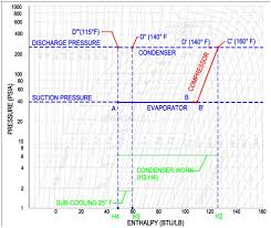 Mollier Chart R134a P H Diagram Thermodynamics Hvac And Refrigeration Pe Exam