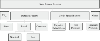 A Factor Approach To Smart Beta Development In Fixed Income