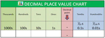 Place Value Chart Of Whole Numbers And Decimals Decimal Place Value Chart
