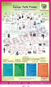 After 10th Courses Chart Career Path Finder Sample Chart