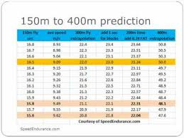Track And Field Conversion Chart How To Break 50 Seconds For 400 Meters Youtube