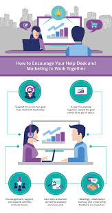 improving the relationship between the help desk and marketing