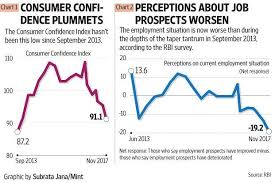 Confidence Index Chart Rbi Survey Shows Consumer Confidence Perceptions Of
