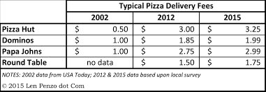 round table pizza delivery fee