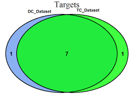 Venn Diagram Overlap Issues With Label Positions Shape And Overlap Colors In
