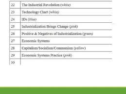 Capitalism Socialism Communism Comparison Activity Ppt